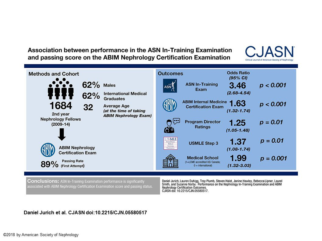 Cjasn On Twitter Performance On The Nephrology In Training