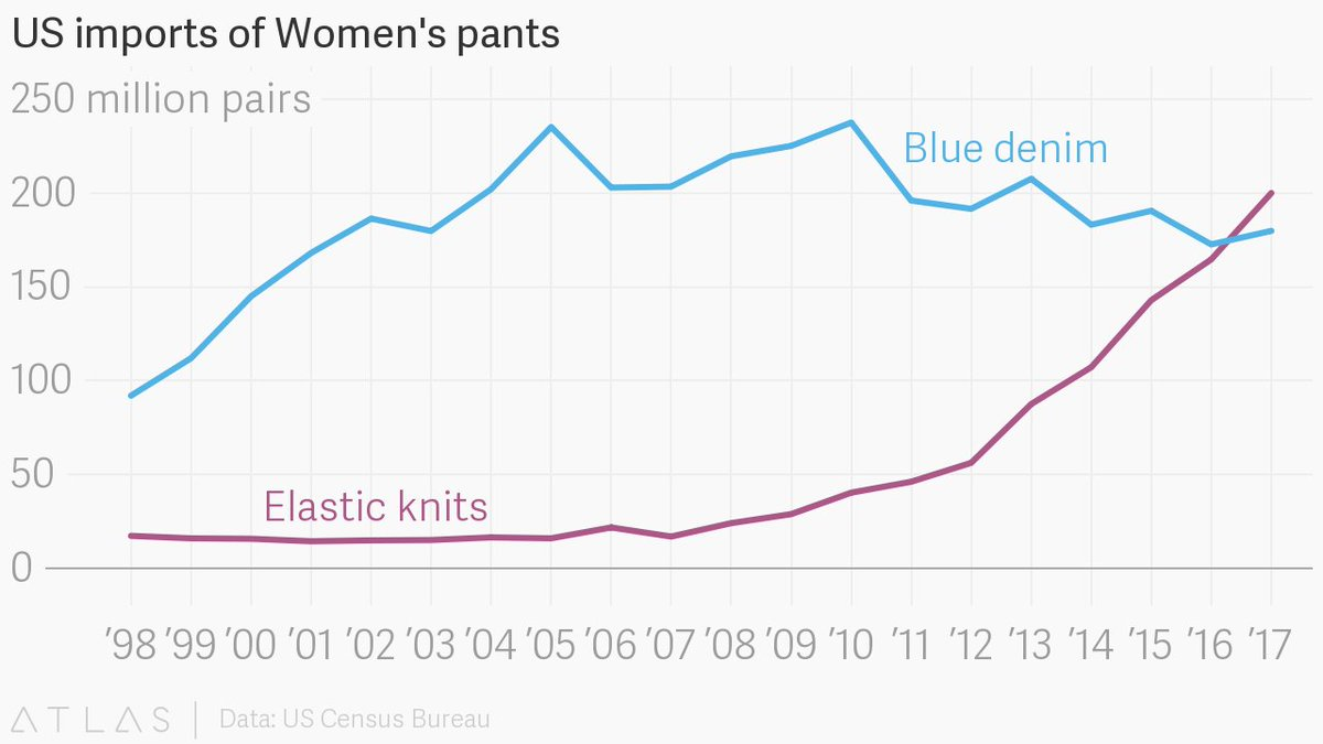 The US is now buying more yoga pants than blue jeans https://t.co/xwdxo4khwL via @qz