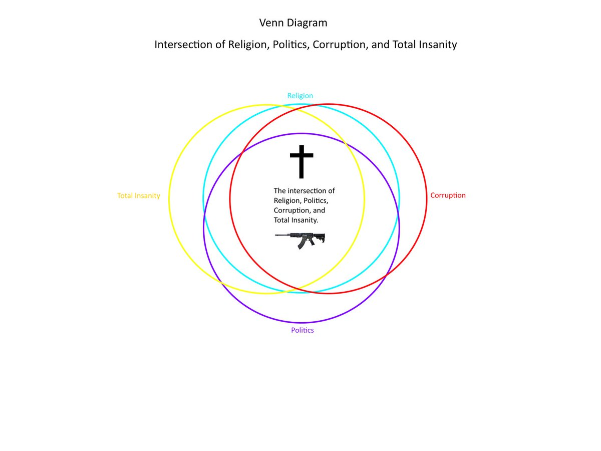 Venn diagram hashtag on twitter i made a venn diagram to illustrate what happened in the pennsylvania church yesterday interestingly quite a bit of overlap photo on the left credit pooptronica