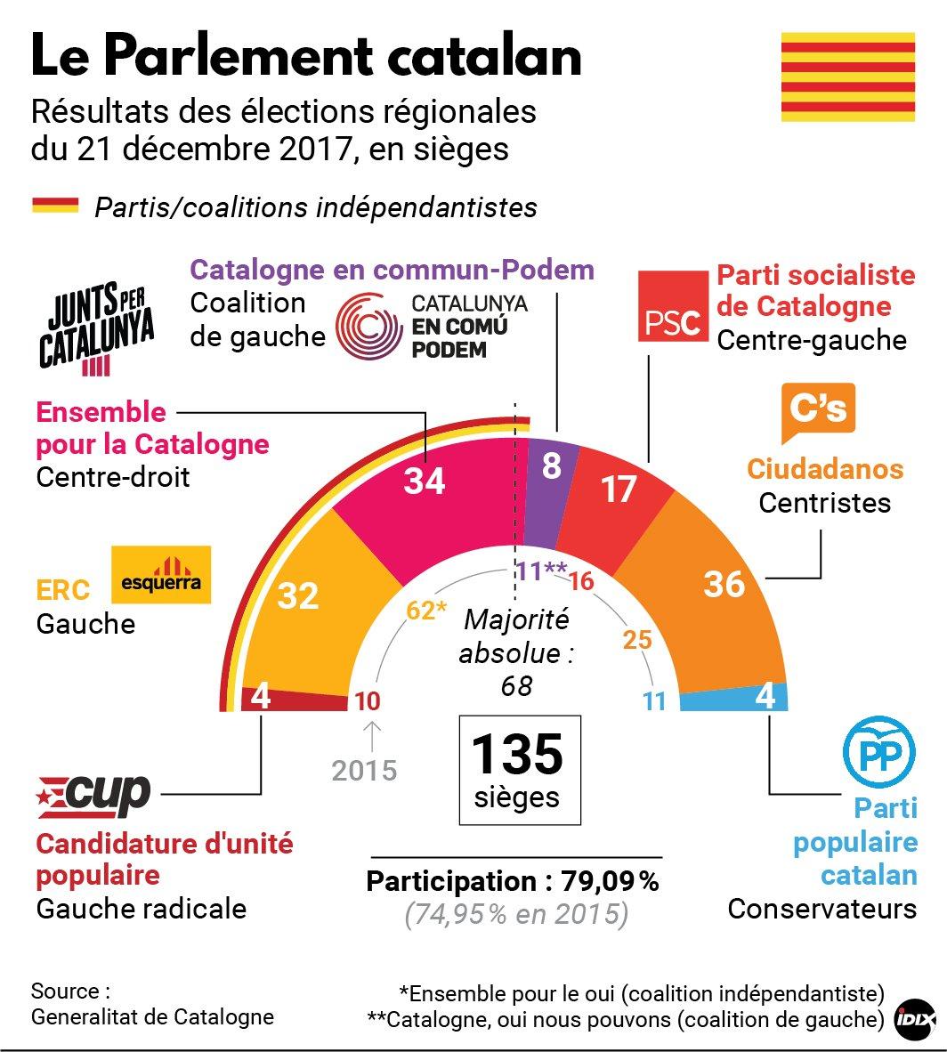 Carles #Puigdemont renonce à la présidence de la #Catalogne