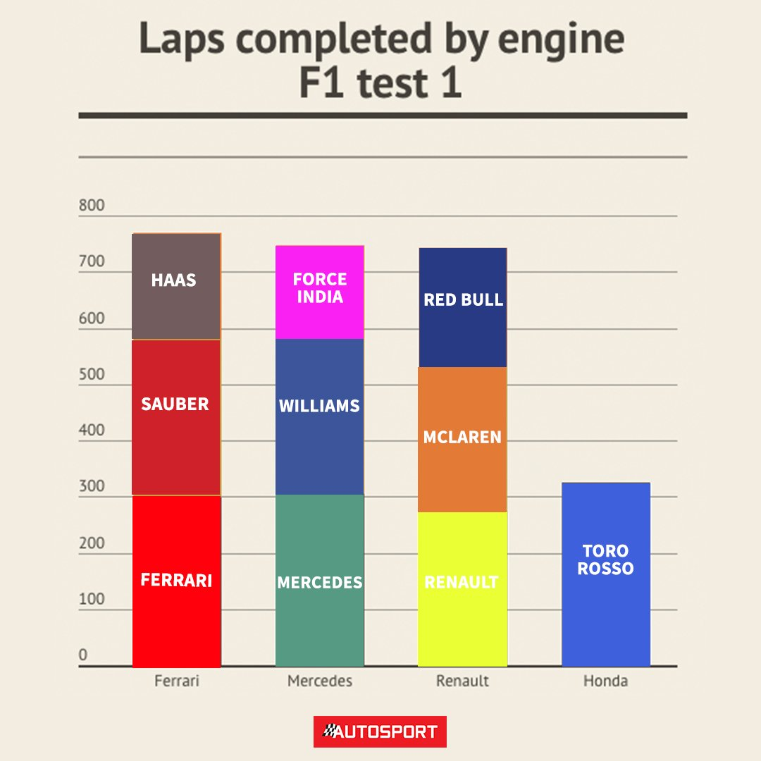 Autosport On Twitter Ferrari Edges Mercedes For Laps Completed Engine Diagram By F1testing