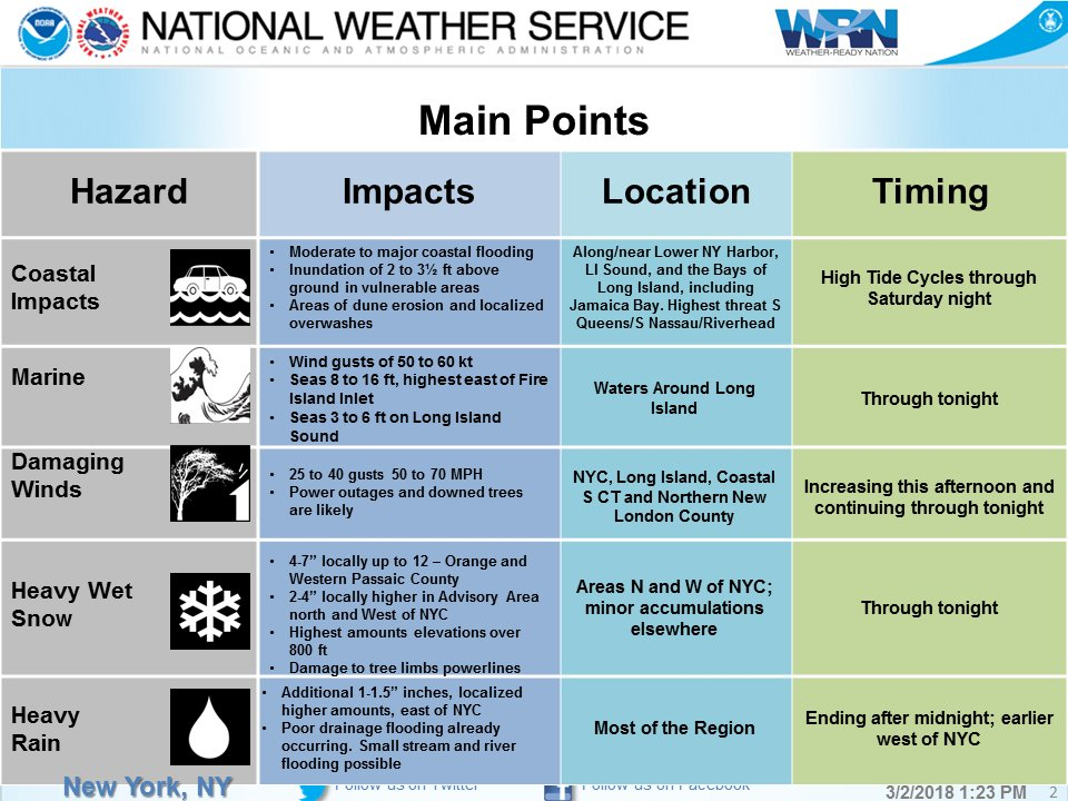 Nws New York Ny On Twitter Our Latest Briefing As Of 100 Pm