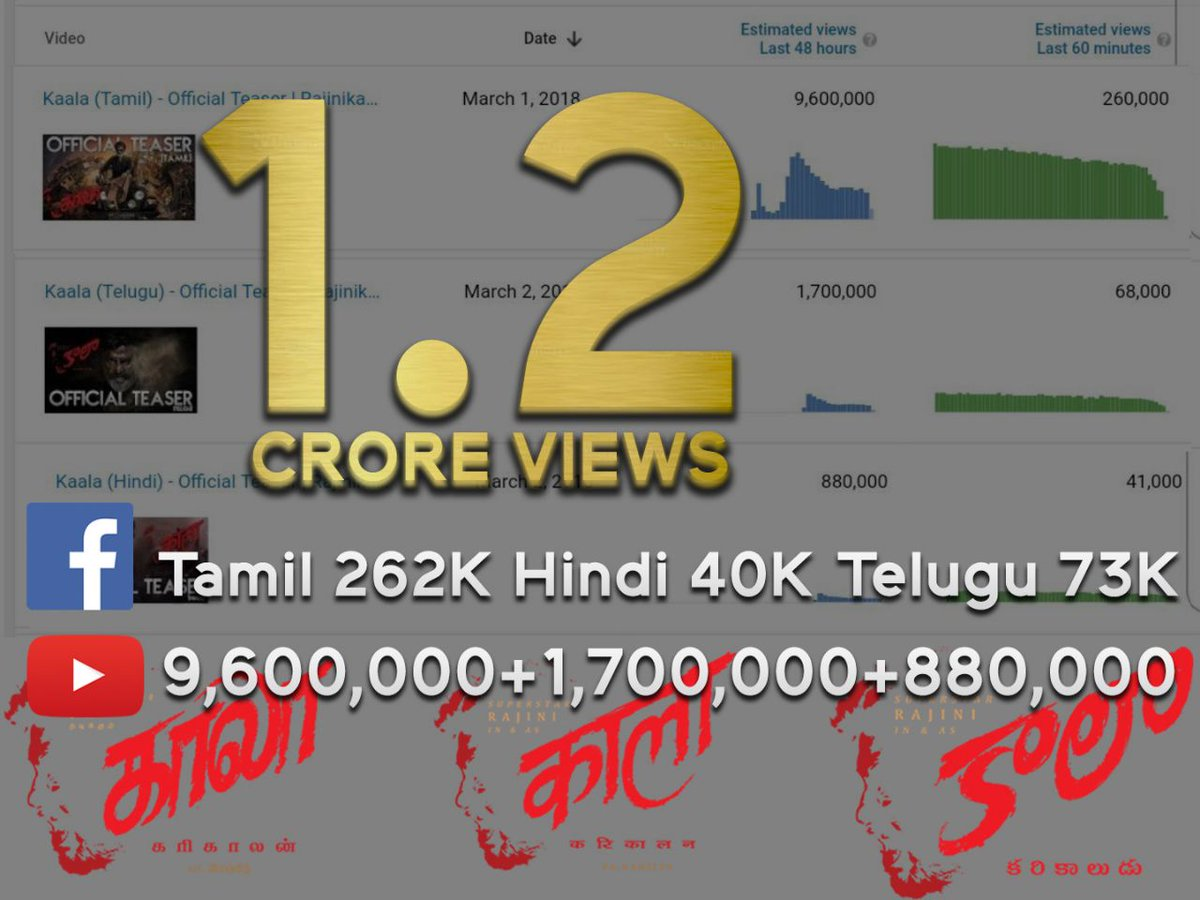 Kaala Teaser 24 hour stats – Tamil Telugu Hindi combined 1.2 crore views in 24 hours