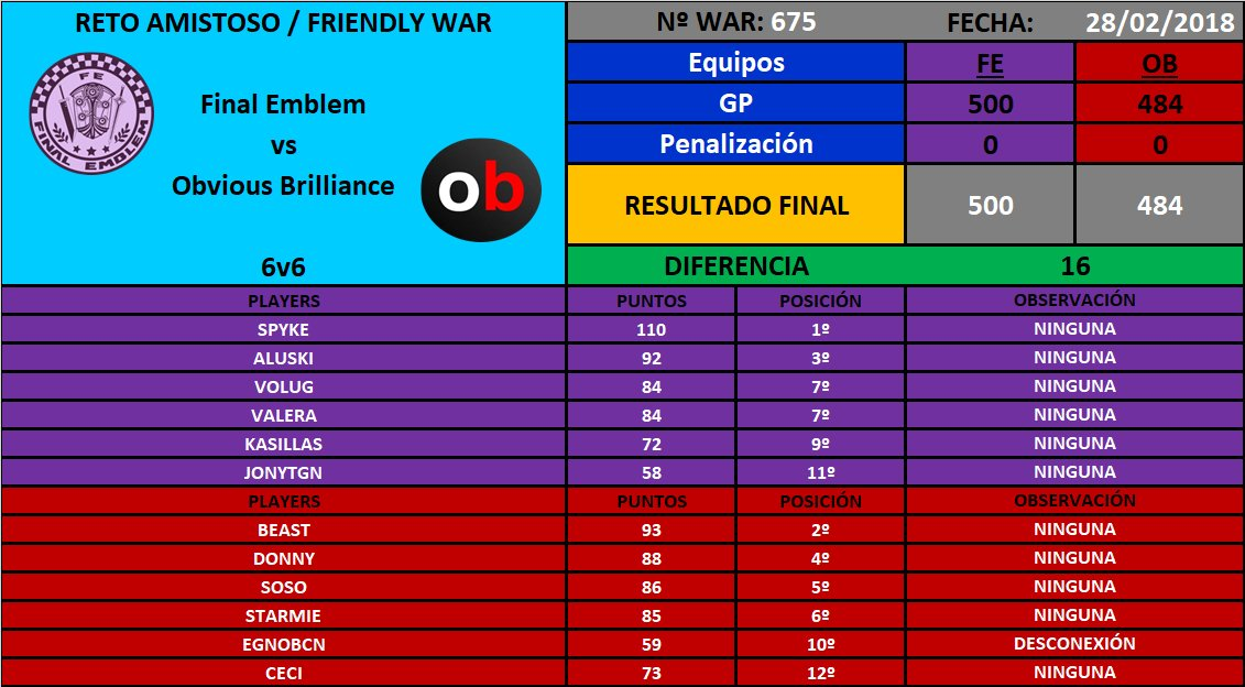 [War nº675] Final Emblem [FE] 500 - 484 Obvious Brilliance [OB] DXU0ADBXcAcpjUJ