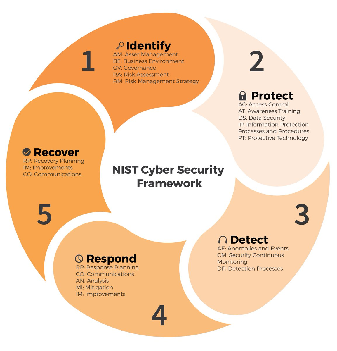 The Cyber Security Hub on Twitter: