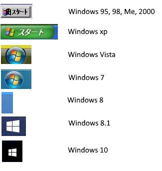 Windowsの「スタートボタン」という表現が通じない勢が台頭してきましたので、インターネット老人会の皆さんはもとより青年部のみなさんも注意してください。「スタート」の文字が消えて11年経ちました