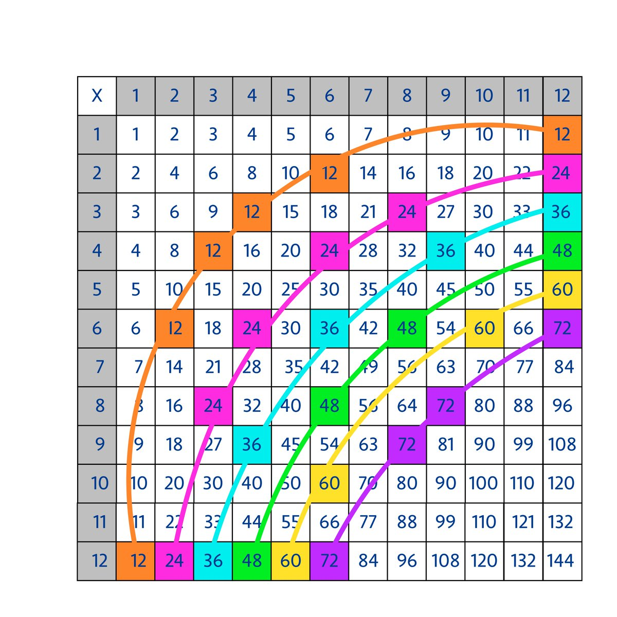Jo Boaler On Twitter How To Turn The Multiplication Table From An