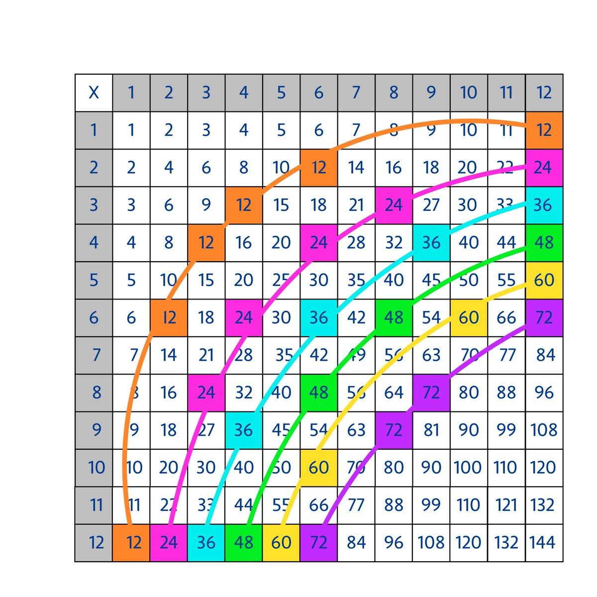 Jo Boaler On Twitter How To Turn The Multiplication Table