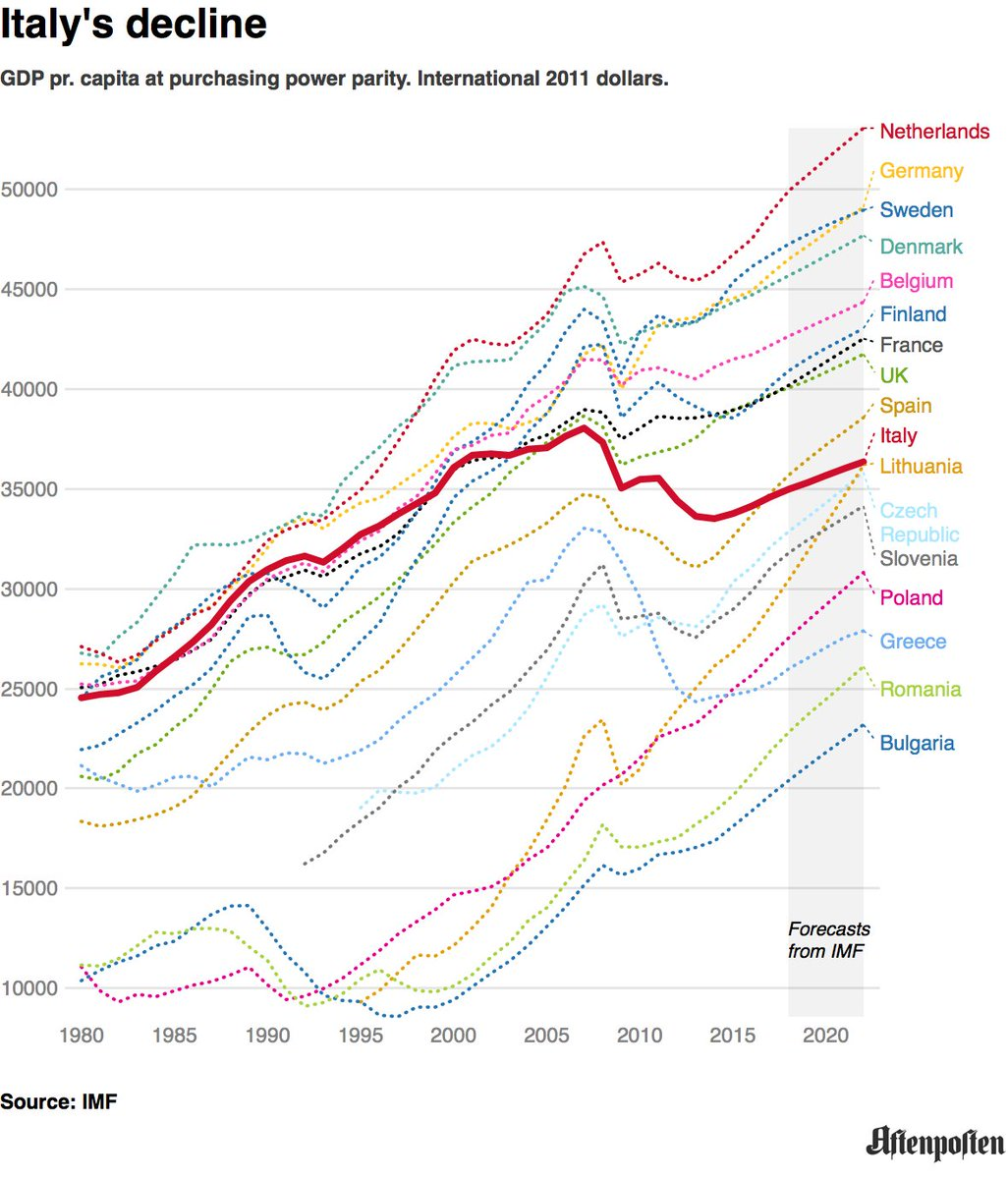 in the same period german gdp pr capita ppp has grown by 25 british by 23 and french by 14 elezioni2018pictwittercom5oy6k8jomg