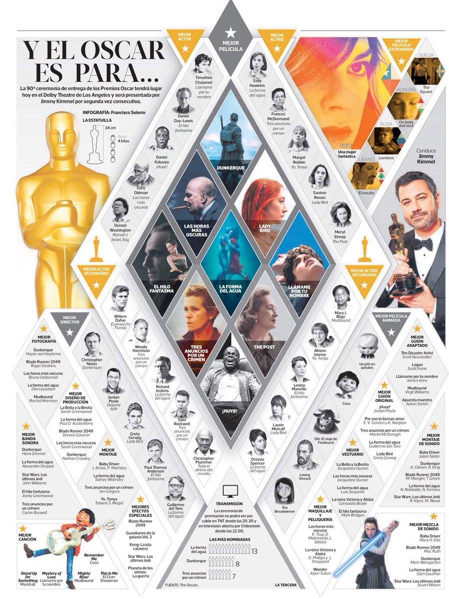 Premios Óscars 2018 (esta noche, a las 02.00 horas) DXcZ_d5XUAAi6g8