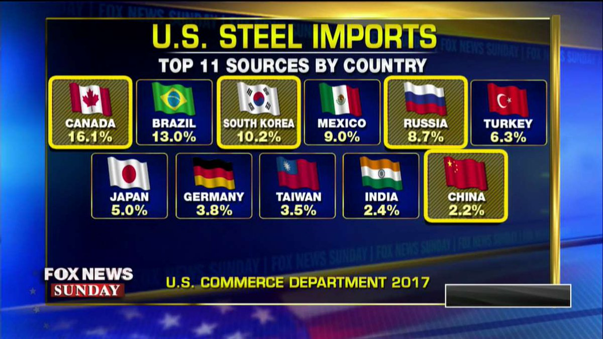 Top 11 sources by country of U.S. steel imports. #FoxNewsSunday