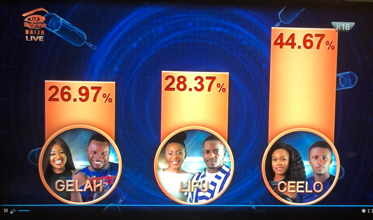 #BBNaija 2018 Week 5 eviction how Nigeria voted