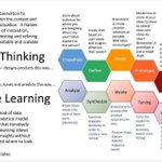 Image for the Tweet beginning: Design Thinking vs. #MachineLearning [#INFOGRAPHICS] by