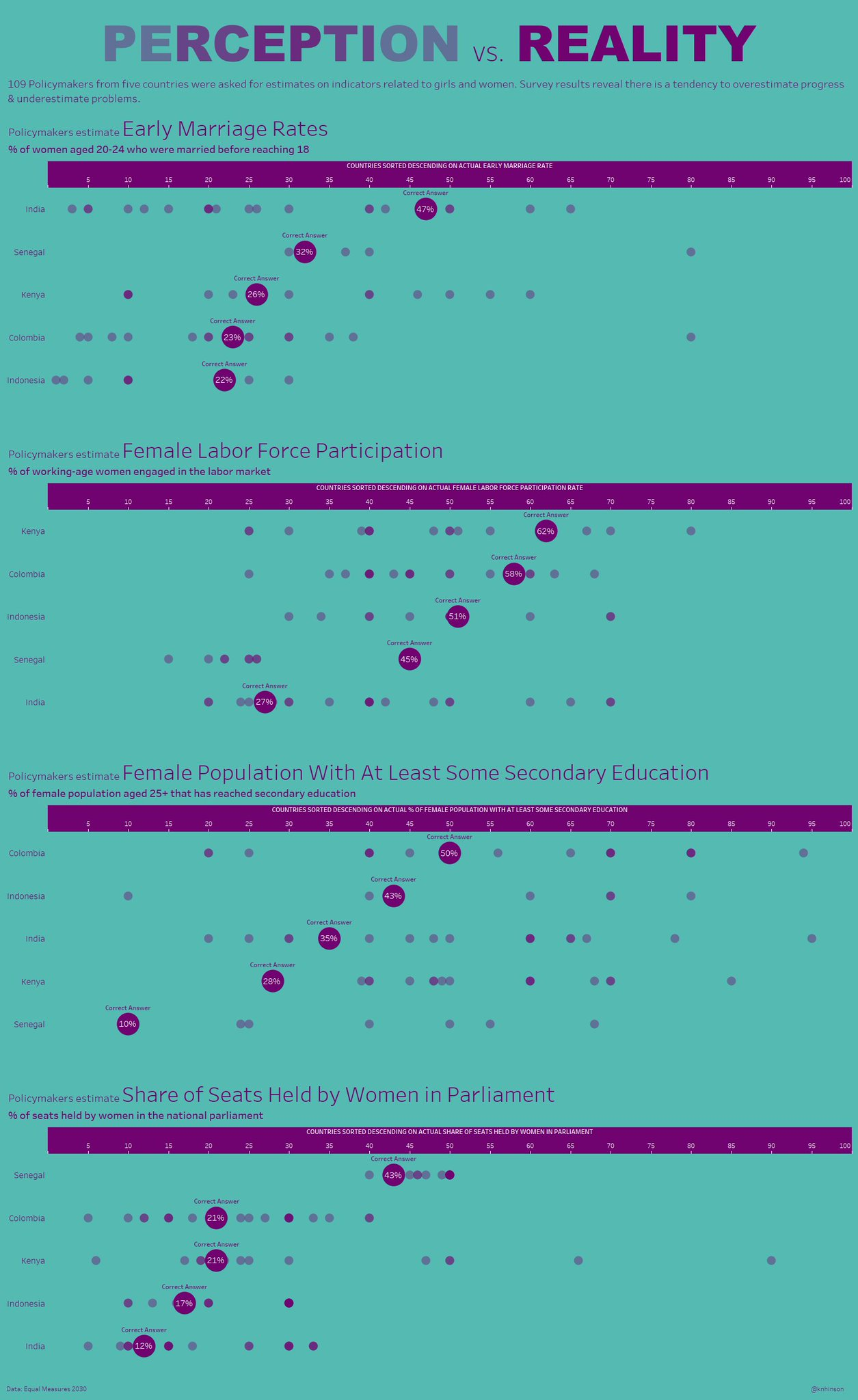 makeovermonday/w102018-what-policymakers-know-about-women