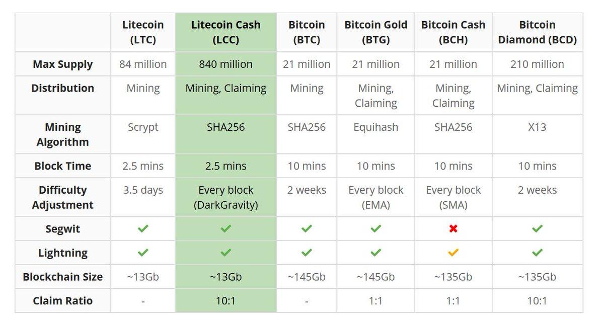 LitecoinCash description