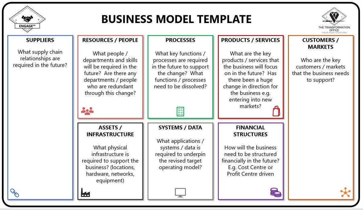 The transformation office on twitter its important to have a our engage business model template helps to document current and target operating models to visual where youre heading accmission Image collections