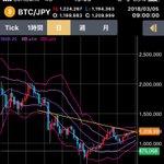 Image for the Tweet beginning: ビットコイン日足 どっちがネックラインになるのかな ( ^ω^ ) #BTCFX #btc #bitcoin