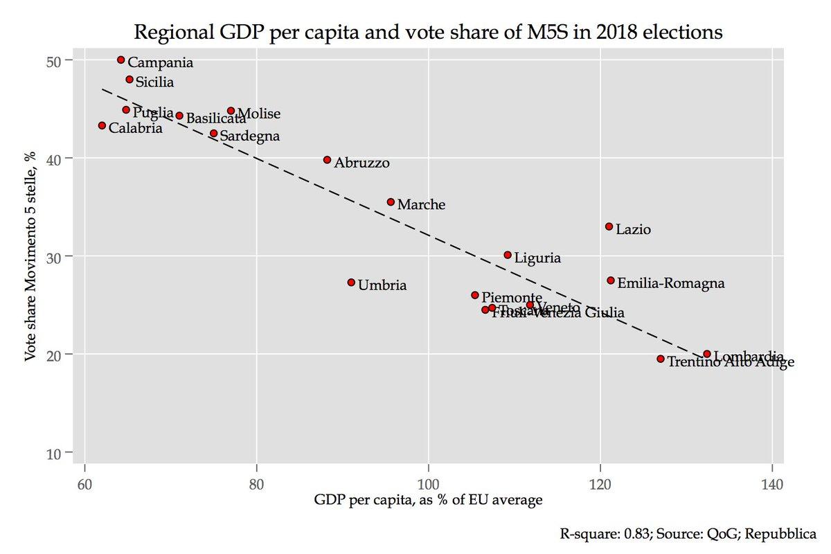 Risultati immagini per regional gdp vote share M5S
