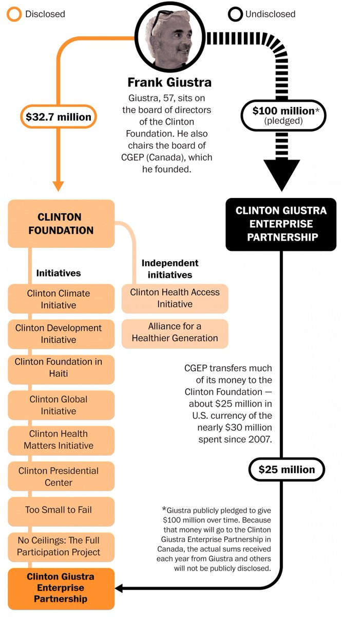"""Wonder what all that C linton Foundation money is doing in off-shore accounts? https:// http://voat.co/v/pizzagate/2428041… #InternetBillOfRights #FreeTheInternet  #payforplay Thanks to @13Buddha, did we find """"motherlode"""" of Clinton Foundation """"#funny #money"""" ? #QAnon, #GreatAwakening @POTUSpic.twitter.com/dgwxSgDmWT"""