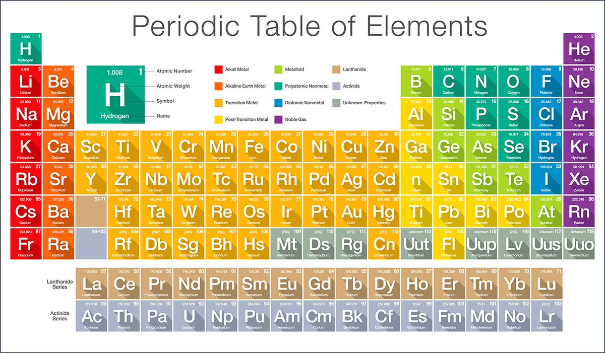 Elements Have Distinct Properties And Fall Into Two Groups Metals Nonmetals See Periodic Table