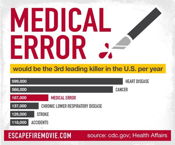 por medical errors third leading - 600×499