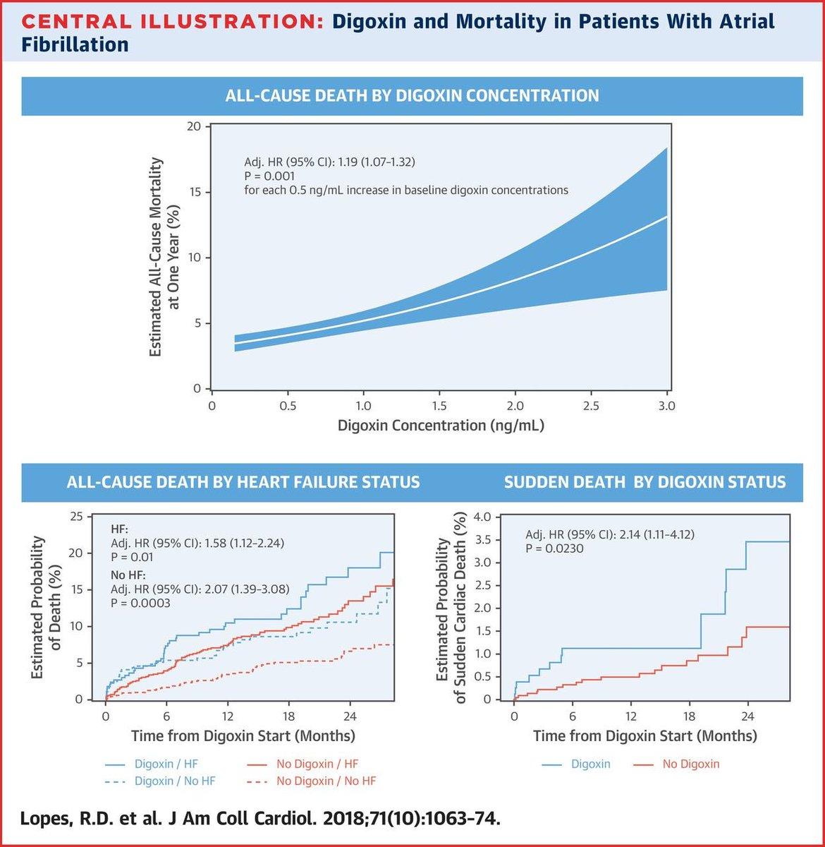 Aumento de mortalidad en pacientes con Fibrilación Auricular relacionado con la Digoxina http://www.onlinejacc.org/content/71/10/1063?sso=1&sso_redirect_count=1&access_token=… @secardiologia @RevEspCardiol @luisrpadial @blogarritmias