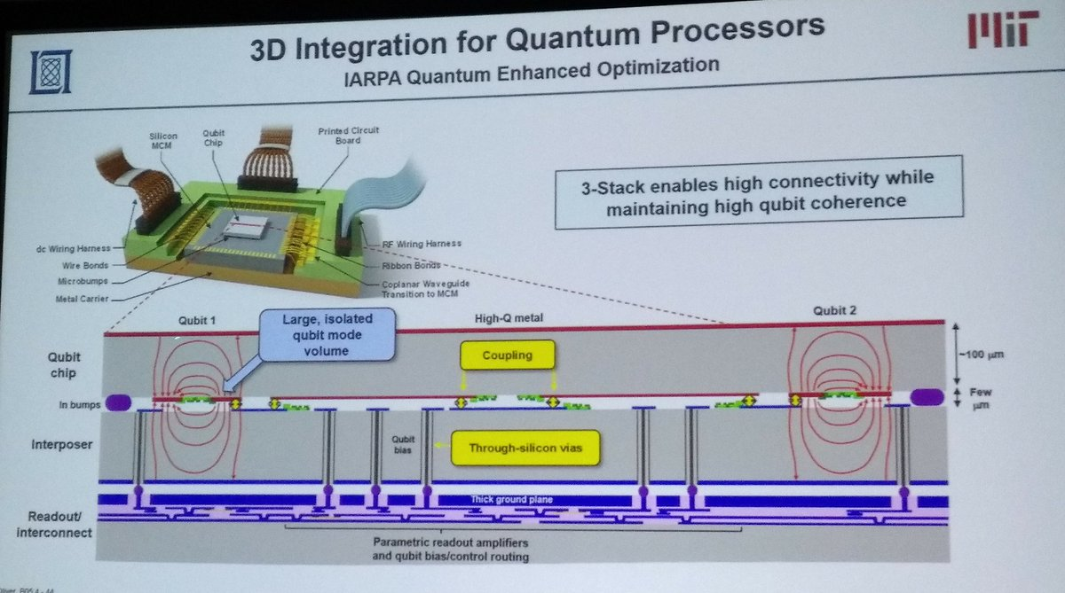 Juanjo Garcia Ripoll On Twitter A Sophisticated 3d Architecture Wiring Harness Optimization For Superconducting Circuits With Three Wafers One Of Them 8 Layers And Hundred Thousand Junctionspic