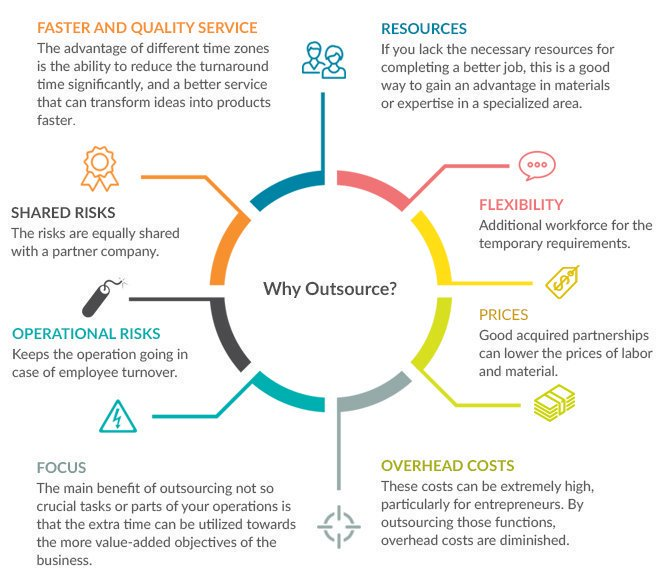 outsourcing risk It outsourcing: the reasons, risks and rewards by corporate computer services, inc as the owner of a small company, you have probably entertained the thought of outsourcing.