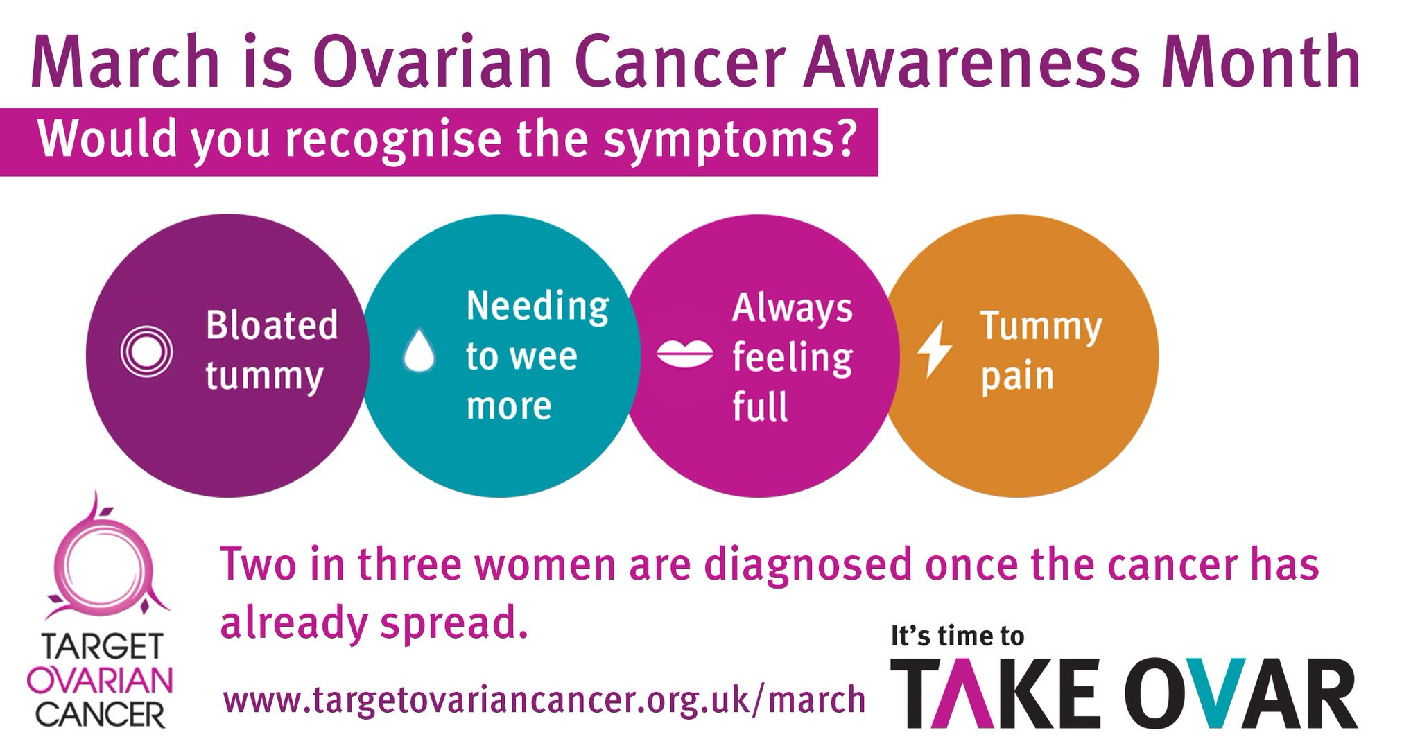 Bjr Journals On Twitter Research Spend On Ovarian Cancer In The Uk Has Dropped By A Third In Five Years This March For Ovarian Cancer Awareness Month Startmakingnoise So We Can Make