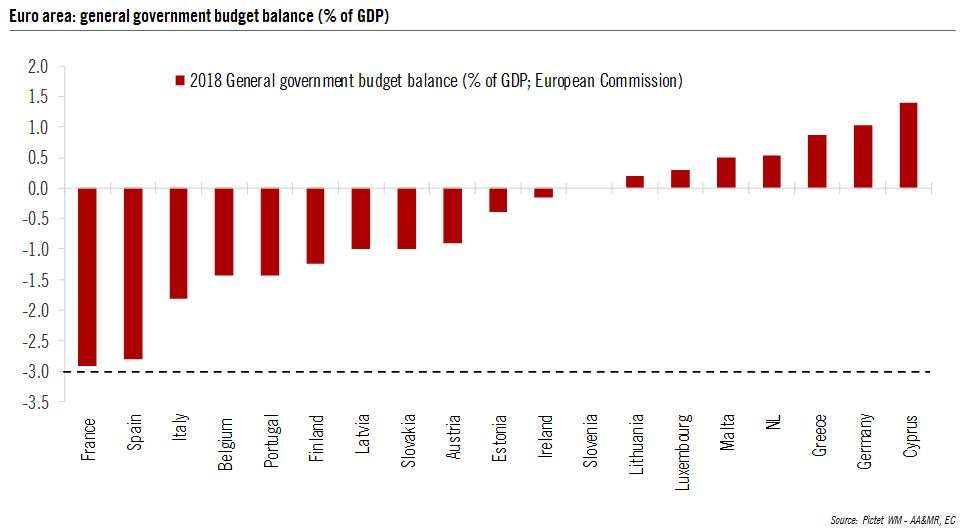 In 2018, all euro area countries are expected to meet the 3% deficit threshold, for the first time ever.