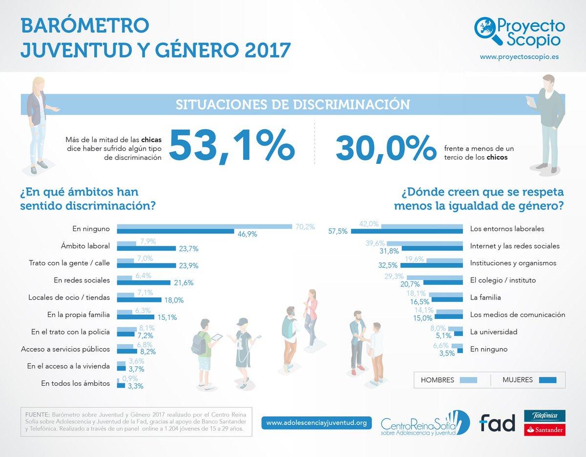 infografia_situaciones-de-discriminación