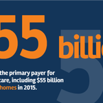 #Medicaid is the primary payer for #longtermcare, including $55B for nursing homes in 2015.  #Medicare covers only limited post-acute care. See our infographic on Medicaid's role in #nursinghome care. https://t.co/dG8zozakz8