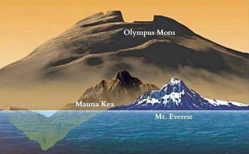 """Krzysztof Bednarczyk on Twitter: """"Wygasły wulkan tarczowy, wznoszący się na  wysokość 21 229 m (!) ponad otoczenie. Niestety jest położony w dosyć  trudno dostępnym terenie, średnio o ok. 225 mln km od"""