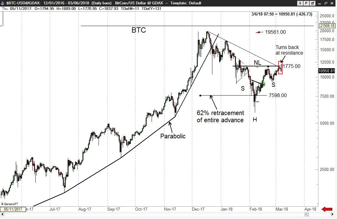 bitcoin asic amazon cât de mult este o diagramă de valoare bitcoin