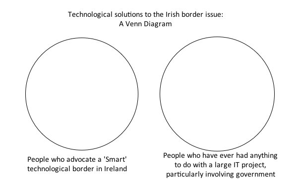 Paul Bernal On Twitter The Smart Solution To The Irish Border A