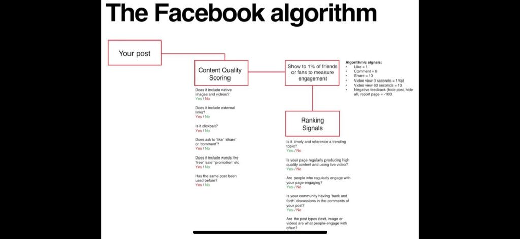 FB algorithm insight from an ex-Facebook employee... allegedly