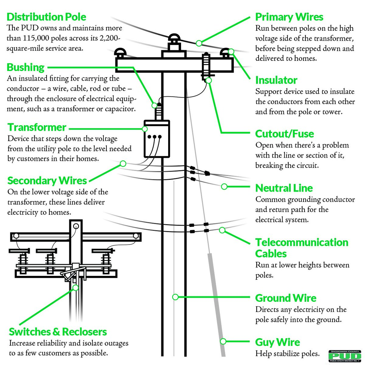 Power Pole Xl Wiring Diagram
