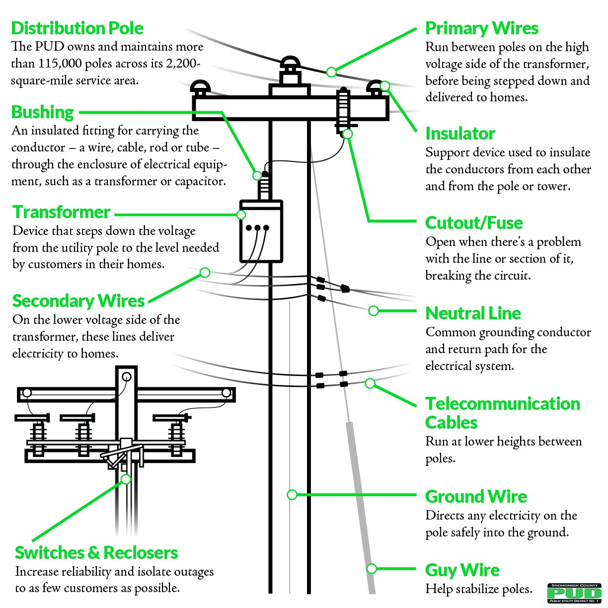 Snohomish County Pud On Twitter Power Poles We Pass By Them Isolation Transformer Diagram Isolated Ground Wiring Everyday Without Thinking Twice But Theres A Lot Happening Up There
