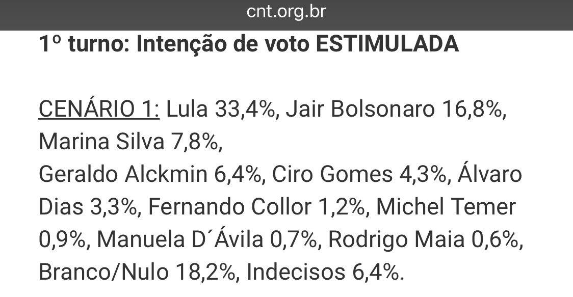 A liderança de Lula na corrida presidencial, de acordo com a pesquisa CNT/MDA: 33,4%. #LulaLivre
