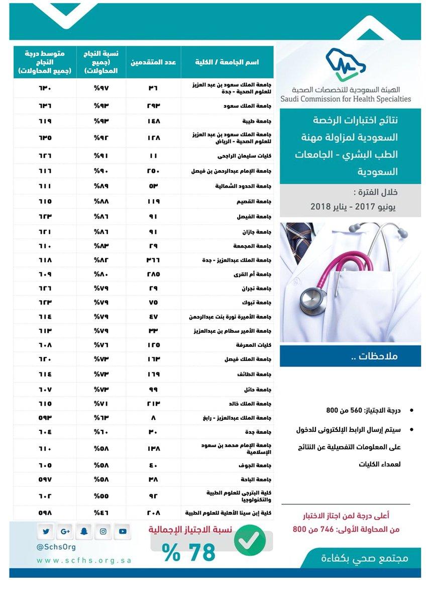 أعلان نتائج اختبارات الرخصة السعودية