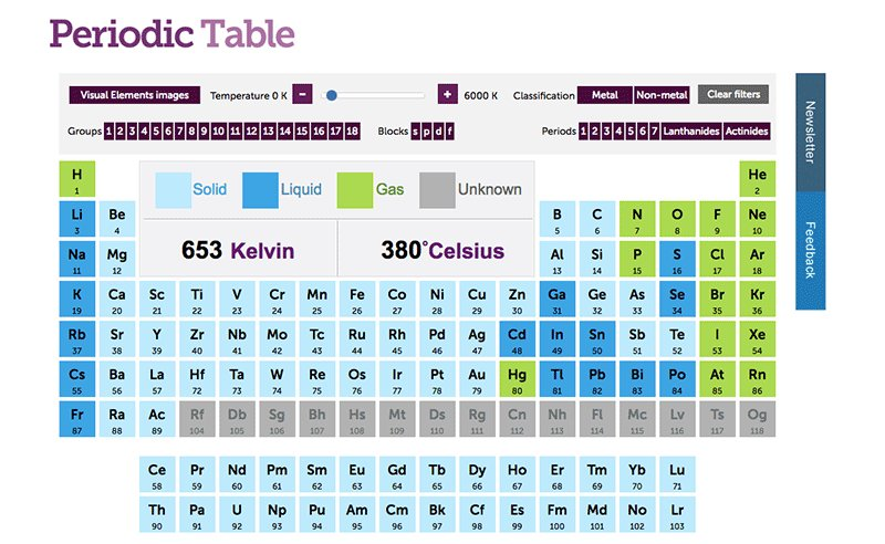 Microsiervos on twitter la tabla peridica interactiva que la tabla peridica interactiva que muestra slidos lquidos y gases segn vara la temperatura ciencia urtaz Choice Image