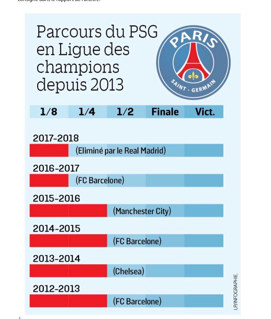 Le #PSG confirme sa régression en #LDC, après sa double défaite face au #Real. Coup de chapeau aux supporters qui ont porté un #Paris Sans Génie et sans #Neymar #PSGRMARMA