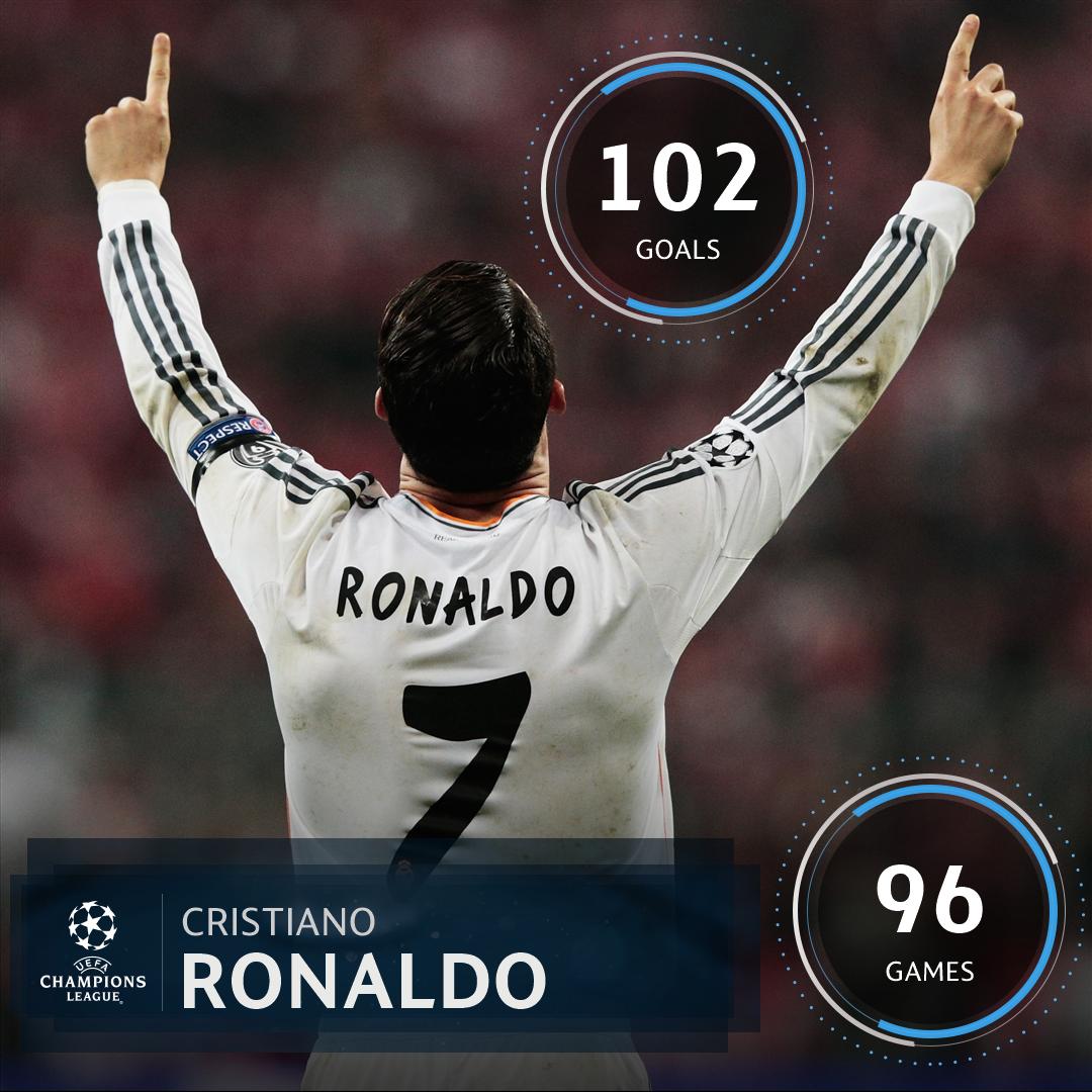 Cristiano Ronaldos #UCL record at Real Madrid = 🔥🔥🔥