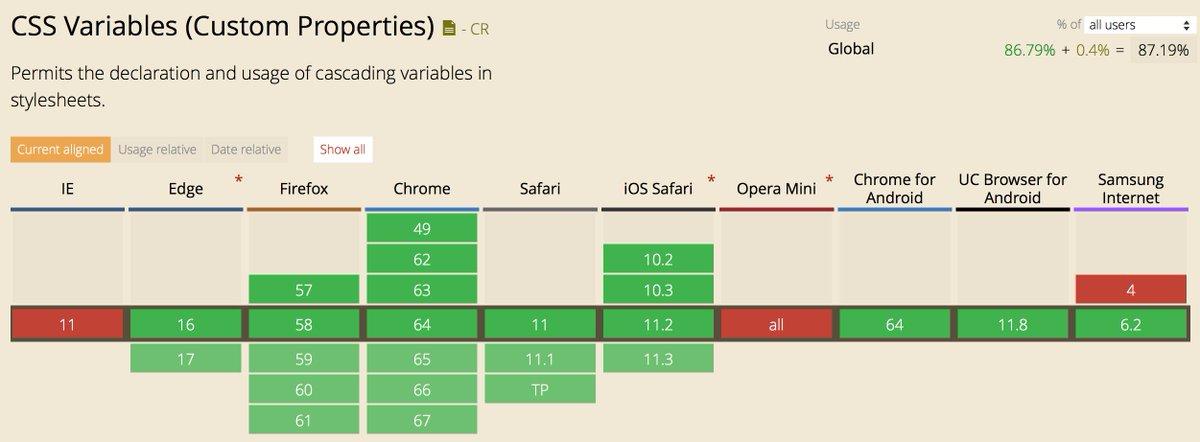 怎么在响应式网页设计中,使用 CSS 参数和 CSS 计算功能,来实现页面文字排版的垂直规律(行高、行间距、段落间距等)?  #前端 // Responsive Vertical Rhythm with CSS Custom Properties and CSS Calc https://t.co/ljWEW5sTwW https://t.co/jqi7zDgqyU 1