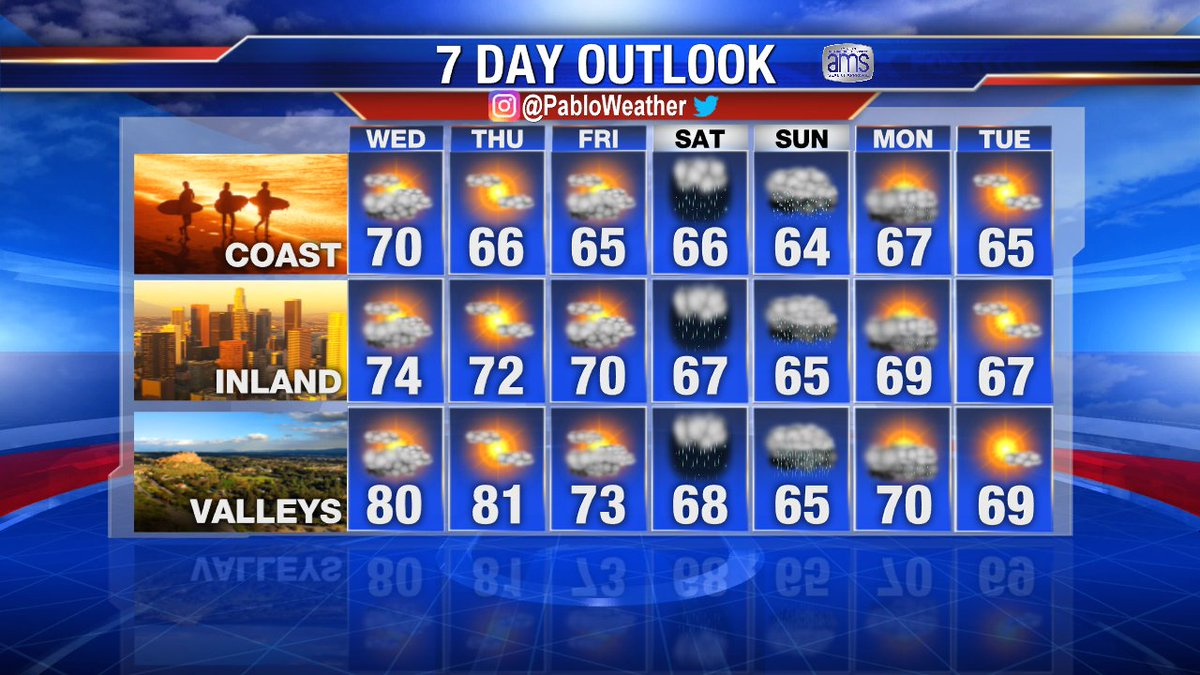 My look into the future. #LAweather next 7 days.