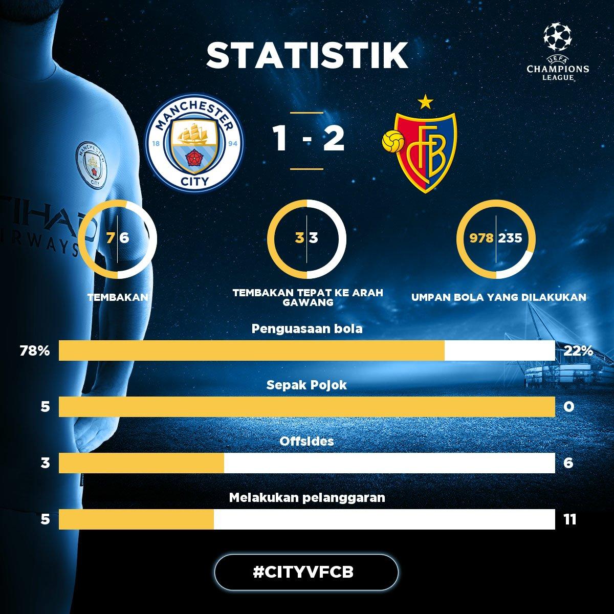 STATISTIK: City maju ke perempat final setelah mendominasi dua leg pertemuan kontra Basel! KAMI SIAP UNTUK PEREMPAT FINAL 💪 #dukungcityvbasel