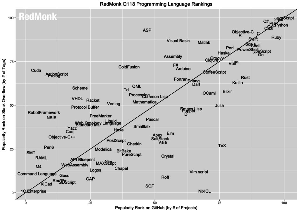 The RedMonk Programming Language Rankings: January2018 https://t.co/vjWCpkvFme https://t.co/catoREttIG