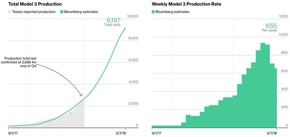 Bloomberg's Model 3 Tracker estimates 655/wk - Just ...