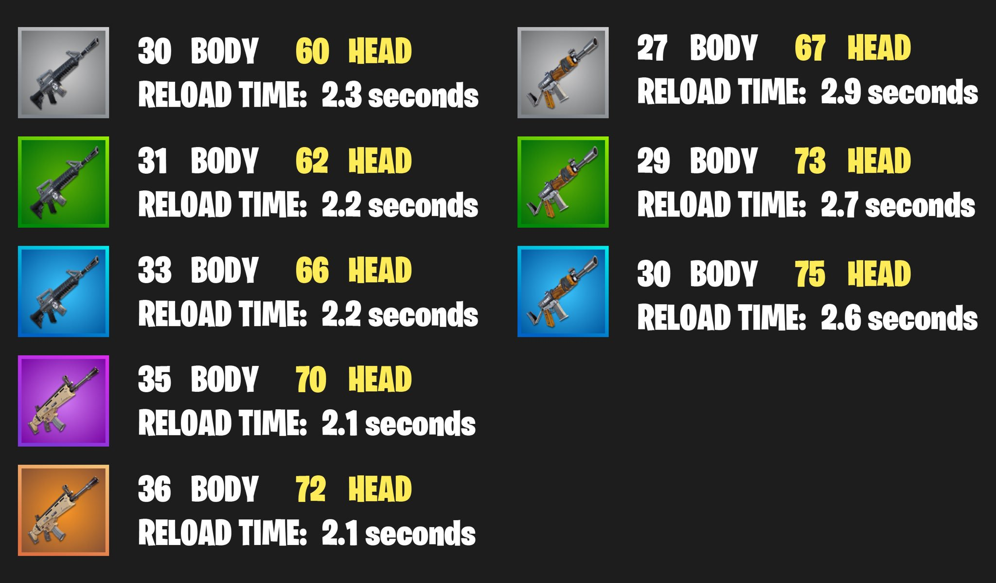 fortnite memes daily on twitter quotdamage chart for the ar