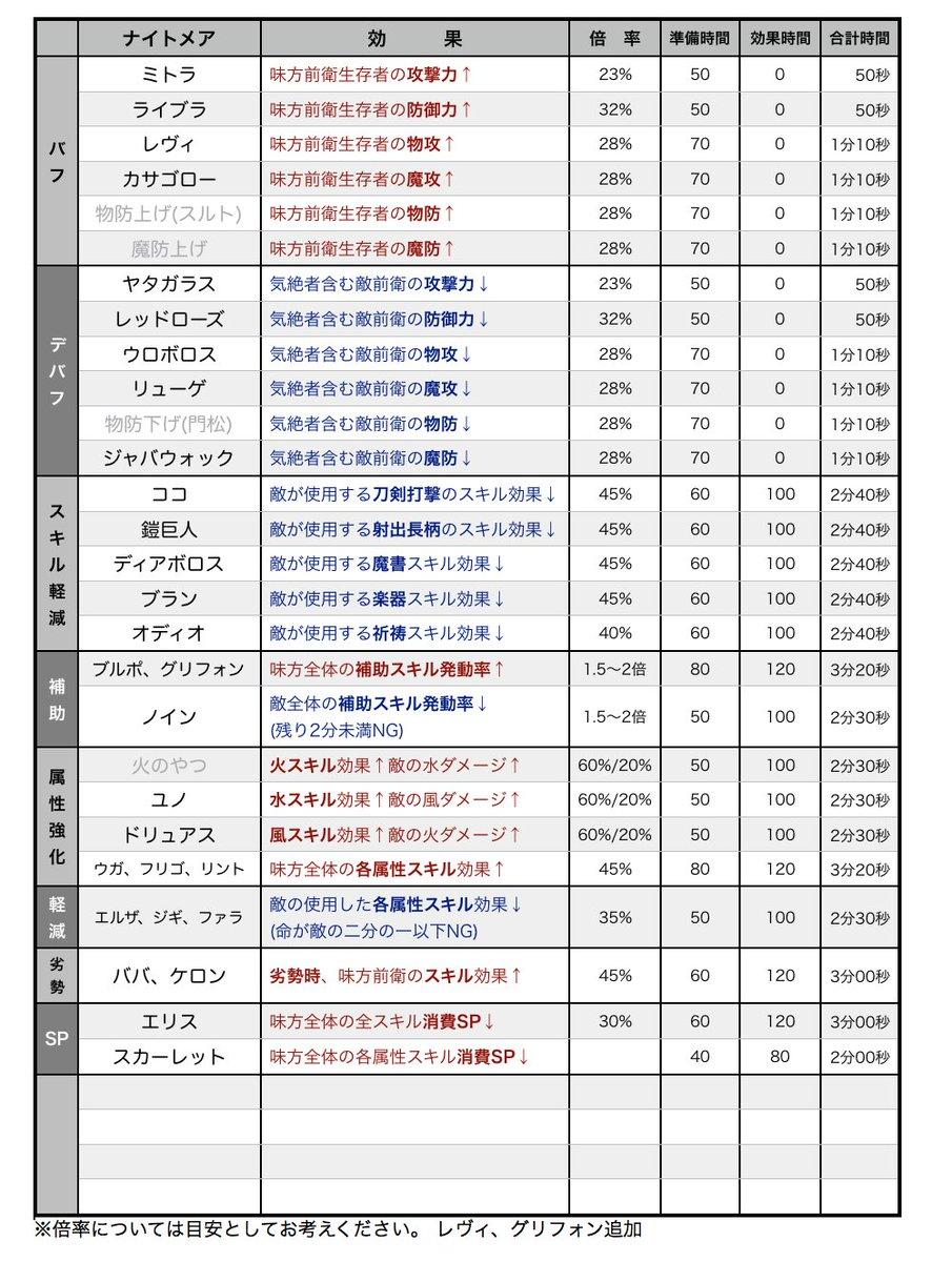 シノアリス 防具 コロシアム